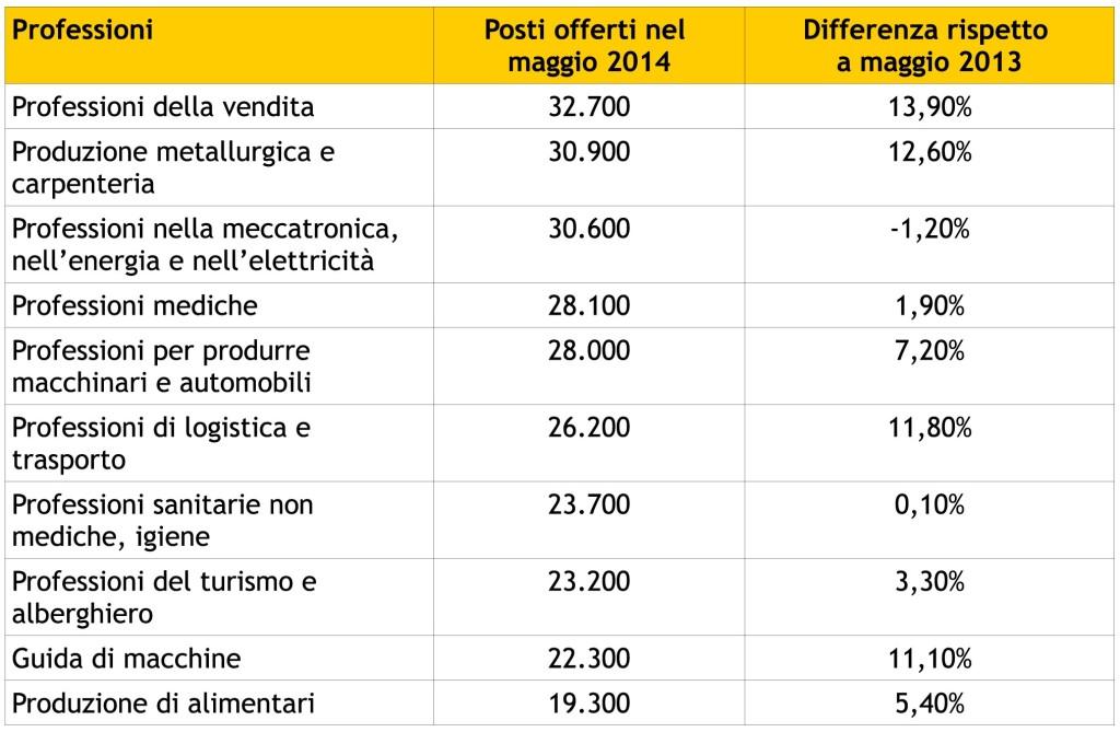 tabella prof 2014