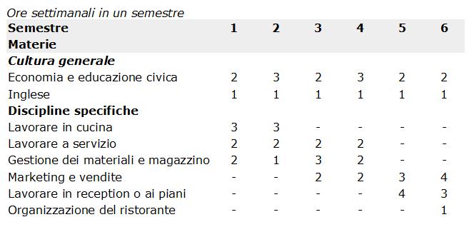 tabella_esperto_alberghiero_mobipro